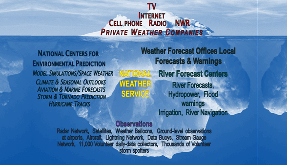 National Weather Service provides foundational data such as observations, forecasts, and warnings. America's Weather Industry helps add value and distributes weather information across TV, radio, smart phones, and over the Internet.
