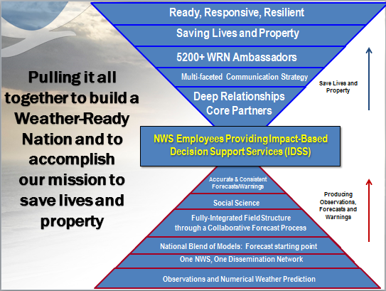 The value chain from bottom to top, connecting investments in observation systems, modeling, and a unified dissemination network to impact-based decision support and more effective communications to meet the NWS mission and strategic outcome of a Weather-Ready Nation.