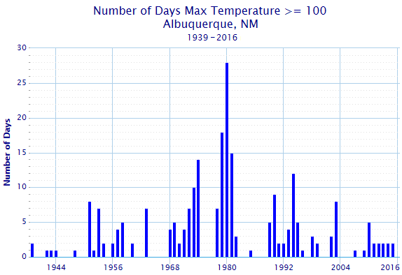 graph of 100 degree max temp days in ABQ by year