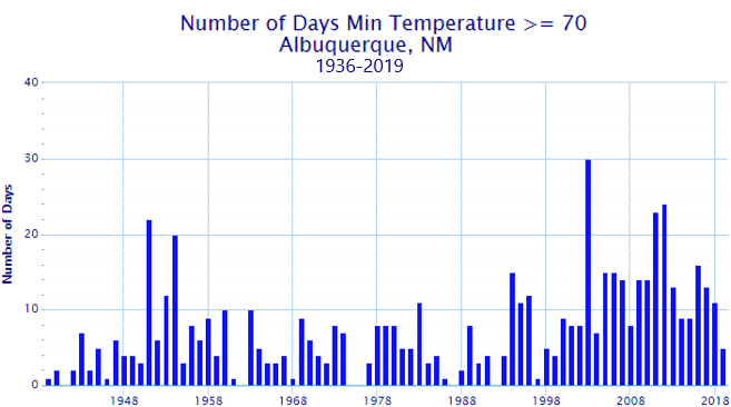 graph of number of days with min temps at least 70 degrees by year at ABQ