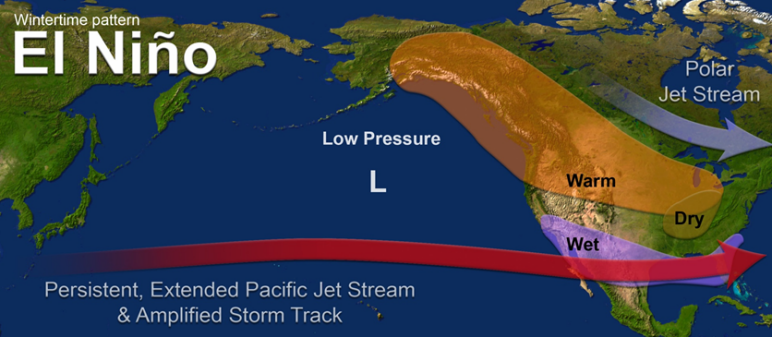 Jet position and anomalies during El Nino events
