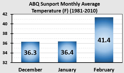 graph of winter monthly temperatures for ABQ