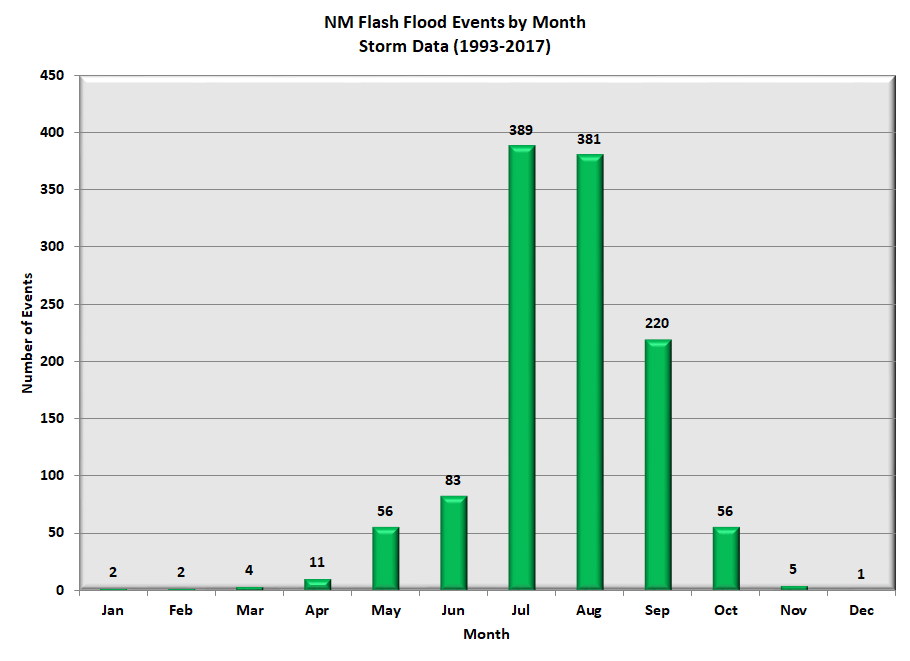 Graph of New Mexico flash floods by month, from 1959 through 2017