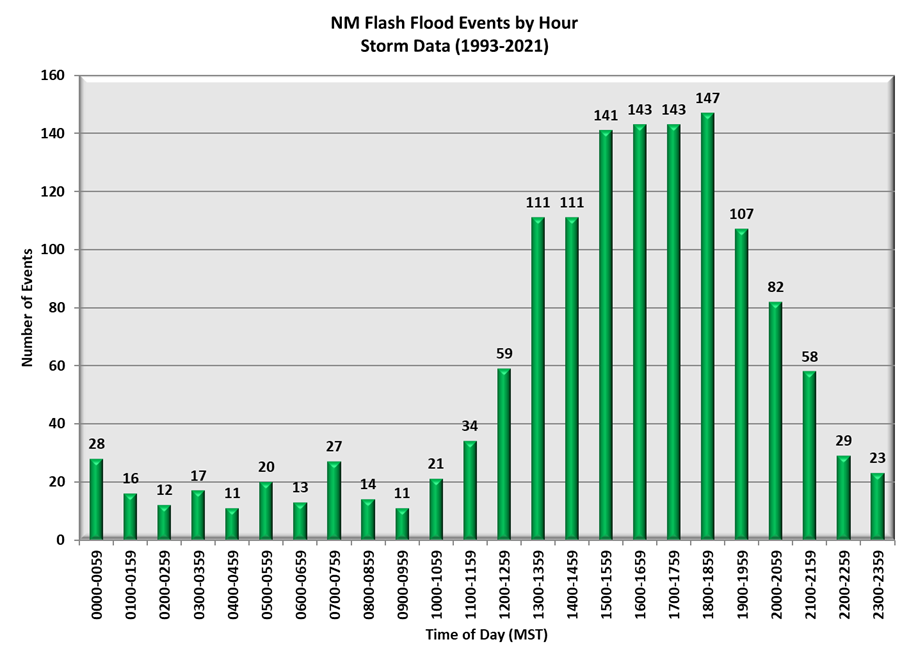 New Mexico Flash Flood Events by Hour