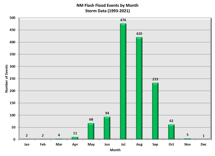 New Mexico Flash Flood Events by Month