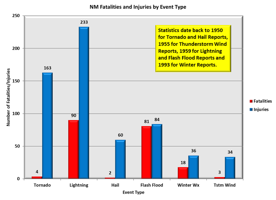 Weather Related Fatalities/Injuries