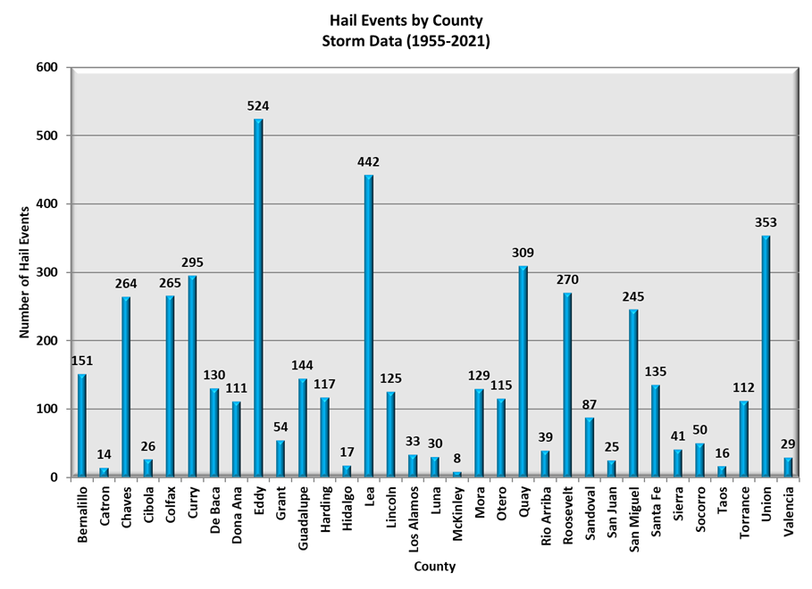 Hail Events by County