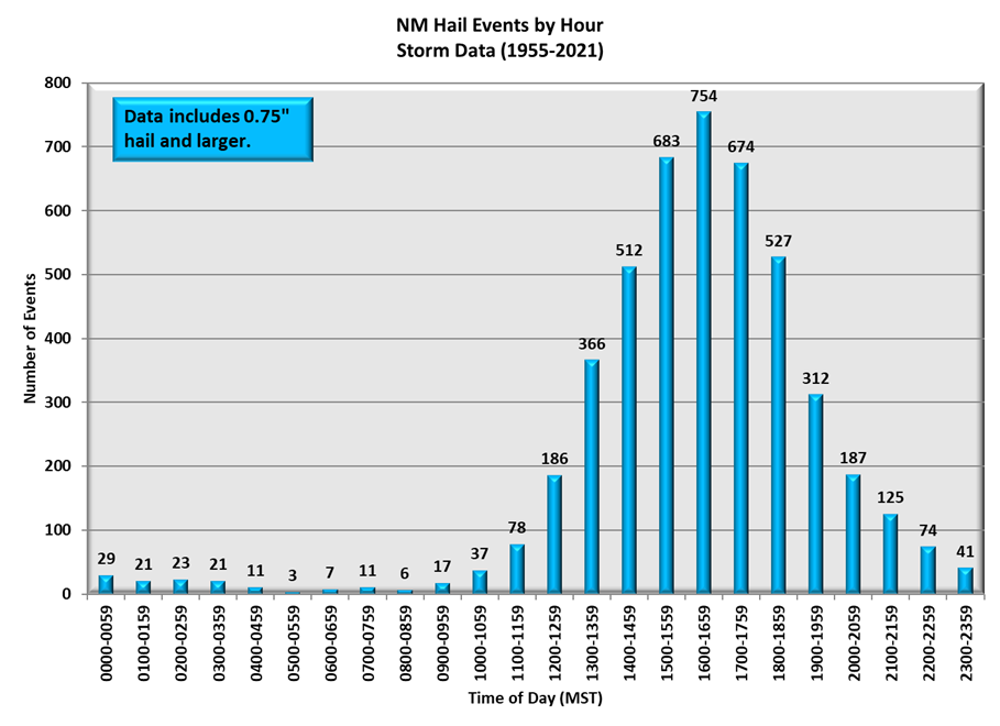 Hail Events by Hour