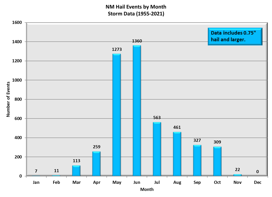 Hail Events by Month