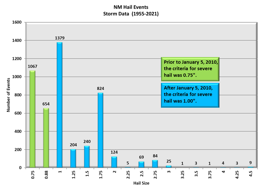 New Mexico Hail Events by Size