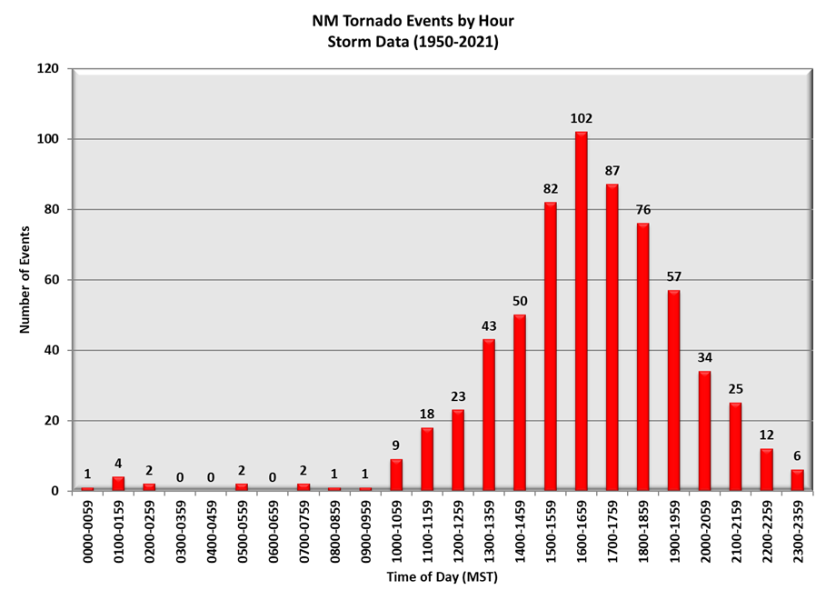 New MexicoTornado Events by Hour