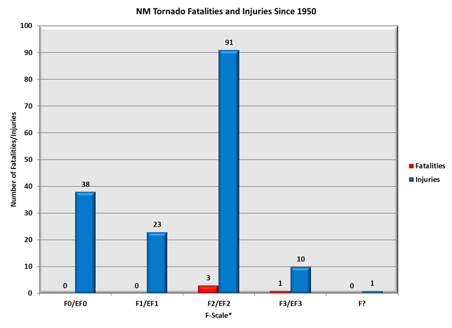New Mexico Tornado Fatalities and Injuries by F-Scale