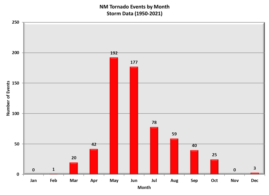 Tornadoes by Month