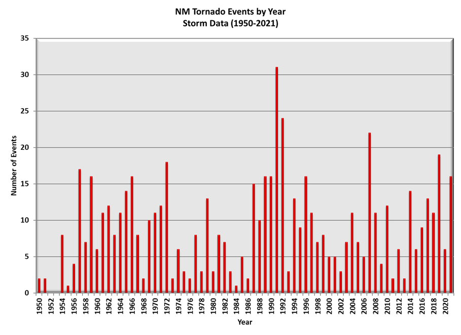 New Mexico Tornado Events by Year