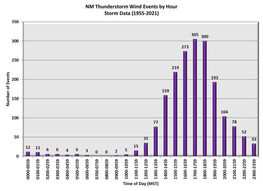 New Mexico Thunderstorm Wind Events by Hour