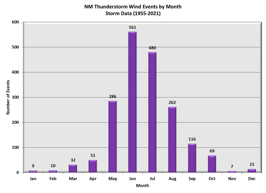 New Mexico Thunderstorm Wind Events by Month