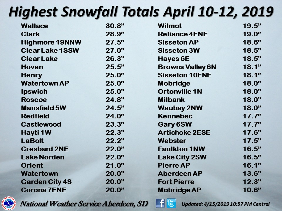 Highest reported snowfall amounts across west central Minnesota and central and northeastern South Dakota. Values as of 11 AM CDT April 12, 2019