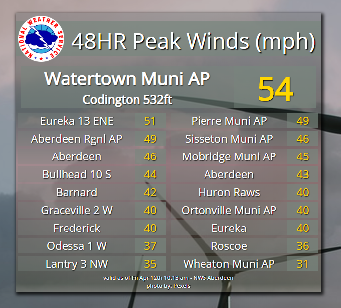 Peak Winds (mph) during the winter storm.