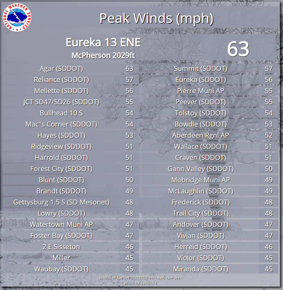 Peak wind gusts on December 29, 2019.