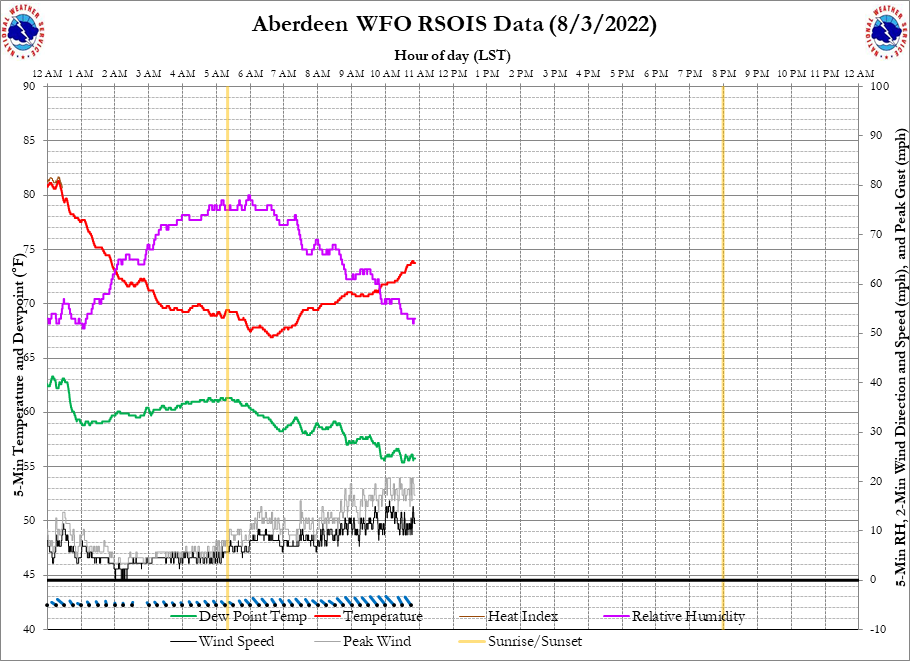 NWS Aberdeen, SD Temperature, Dew Point, Relative Humidity, Wind Speed, Peak Gust, Sunrise/Sunset