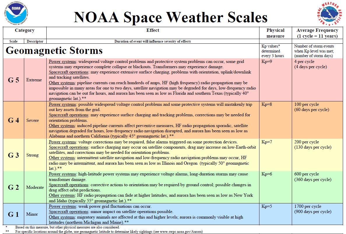 solar storm graph - photo #12