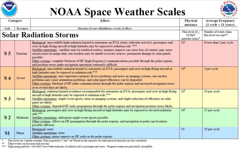 solar storm graph - photo #8
