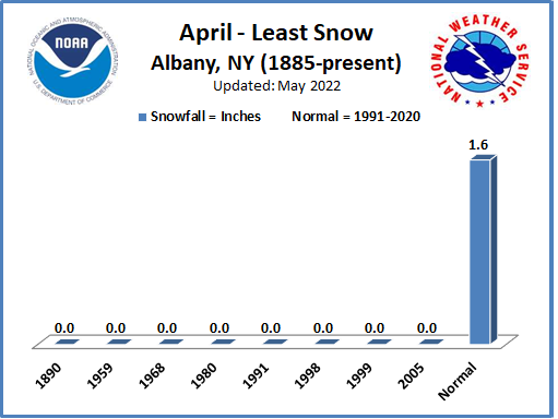Least Snow Aprils ALB