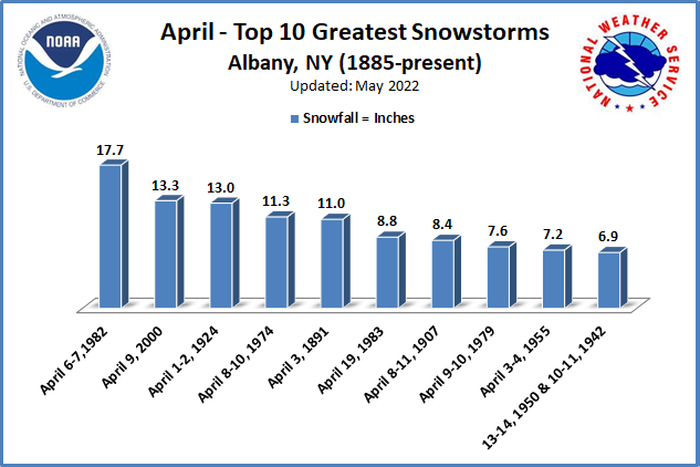 Greatest Snowstorms April ALB