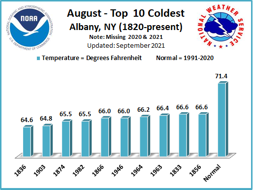 Coldest Augusts ALB