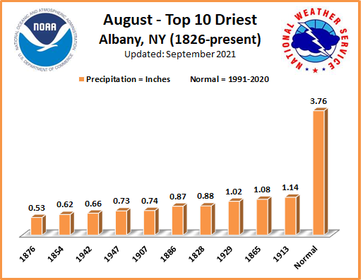 Driest Augusts ALB