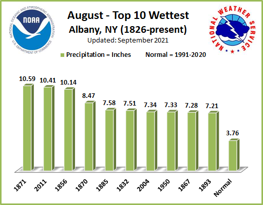 Wettest Augusts ALB