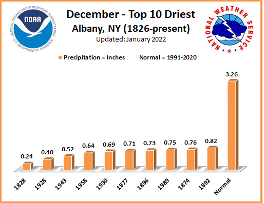 Driest Decembers ALB