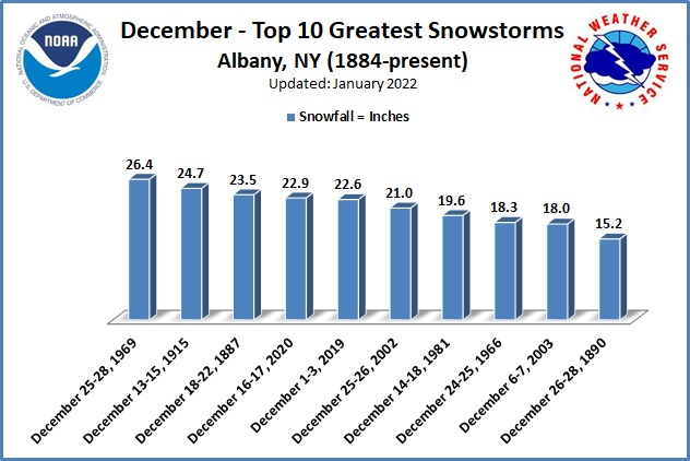 Greatest Snowstorms December ALB