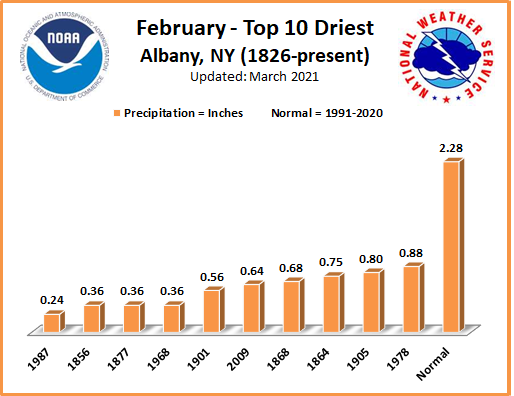 Driest Februarys ALB