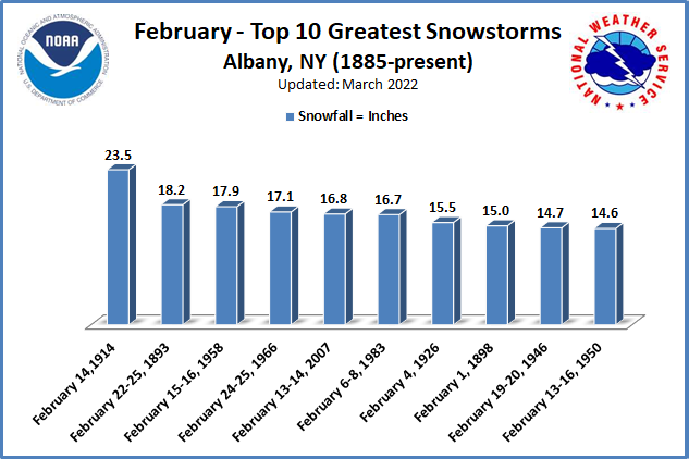 Greatest Snowstorms February ALB