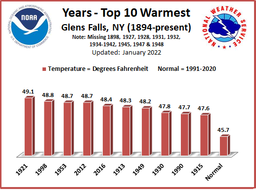 Warmest Years GFL