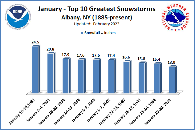 Greatest Snowstorms January ALB