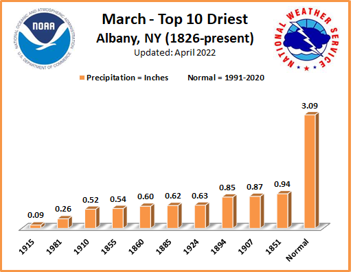 Driest Marchs ALB