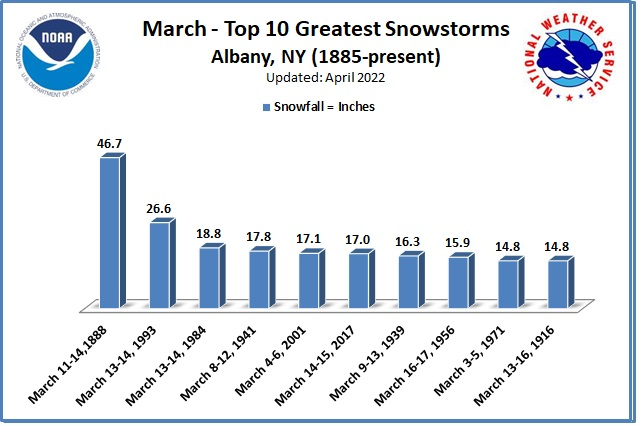 Greatest Snowstorms March ALB