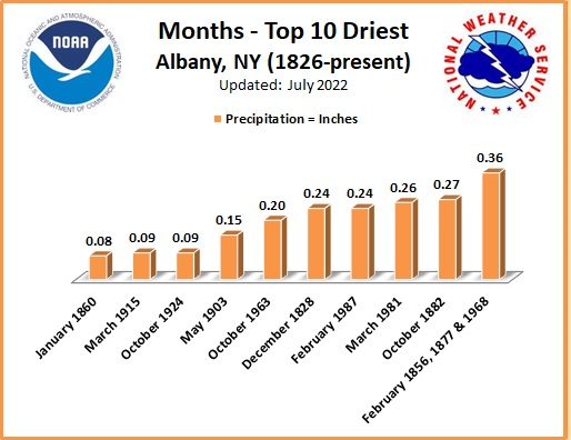 Driest Months ALB