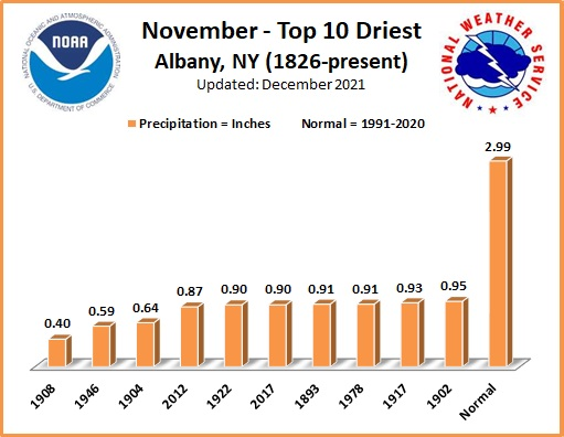 Driest Novembers ALB