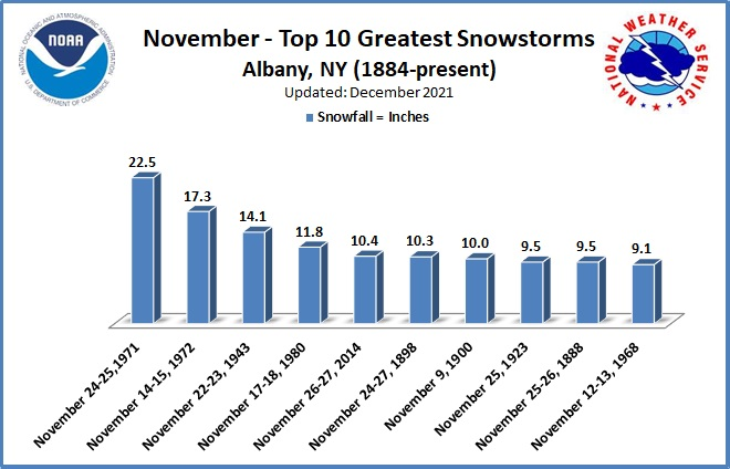 Greatest Snowstorms November ALB