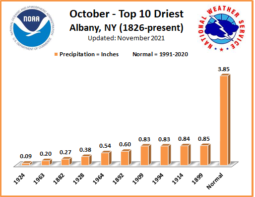Driest Octobers ALB