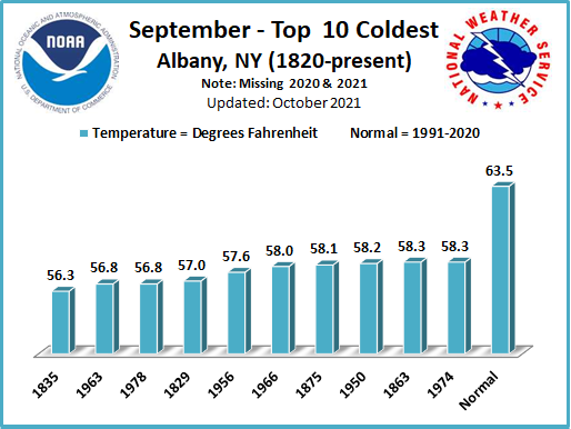 Coldest Septembers ALB