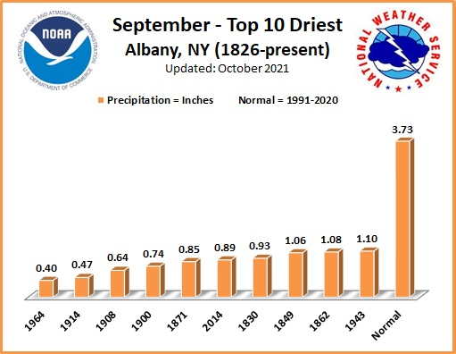 Driest Septembers ALB