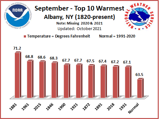 Warmest Septembers ALB