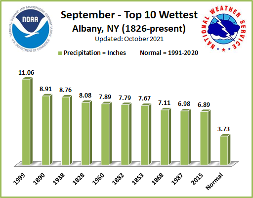 Wettest Septembers ALB