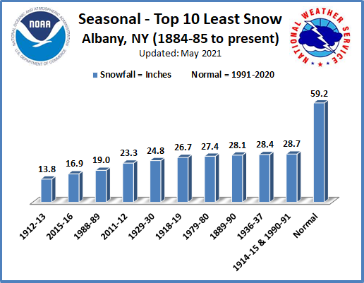 Least Snowiest Seasons ALB