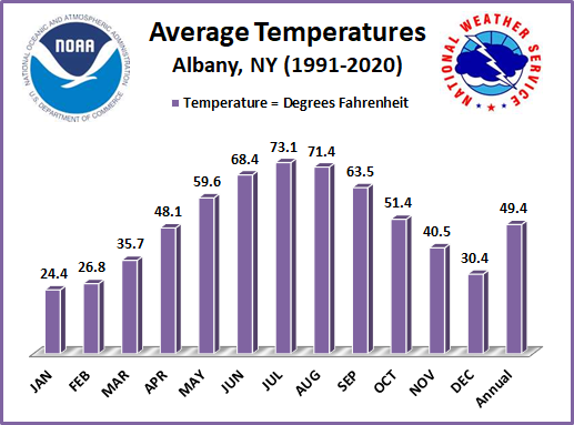 Recent Temps Trends ALB