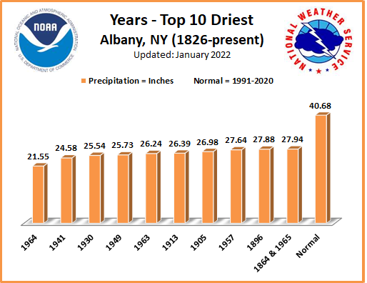 Driest Years ALB